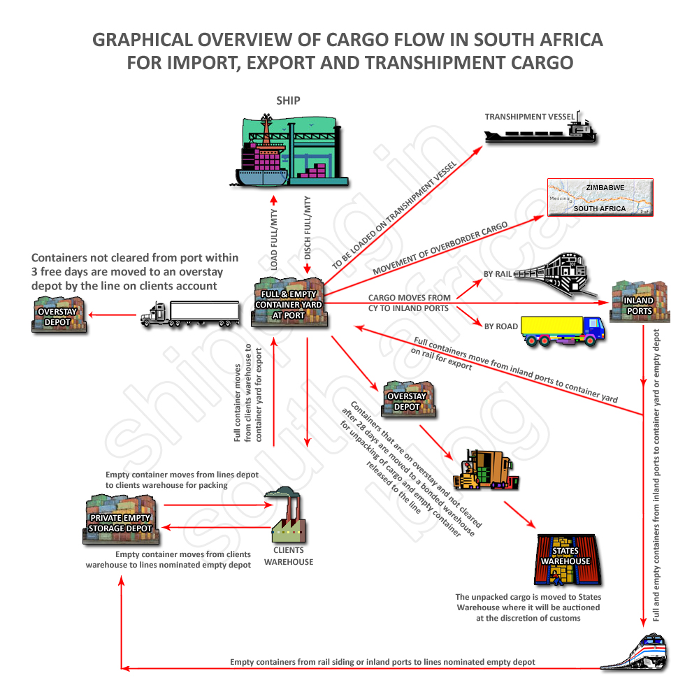 Flow Of Cargo In South Africa Import Export Transhipment