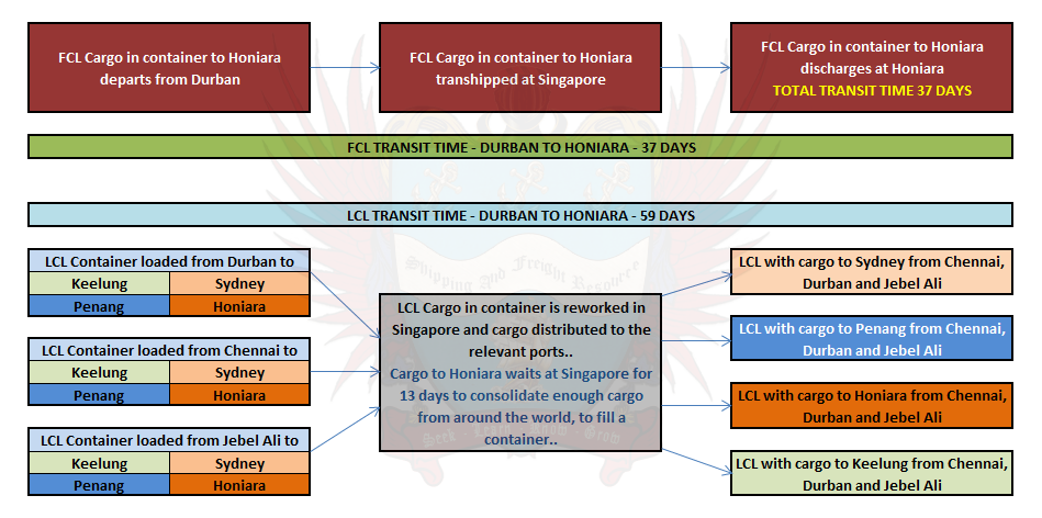 Difference In Transit Time Between Fcl And Lcl Cargo