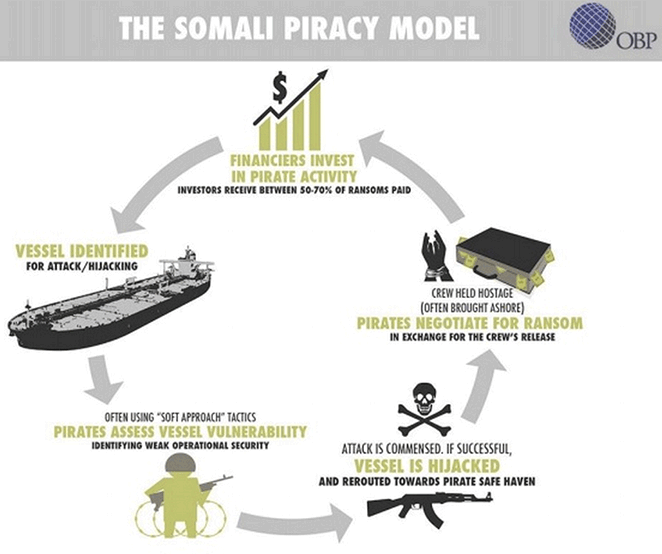 East Africa piracy model
