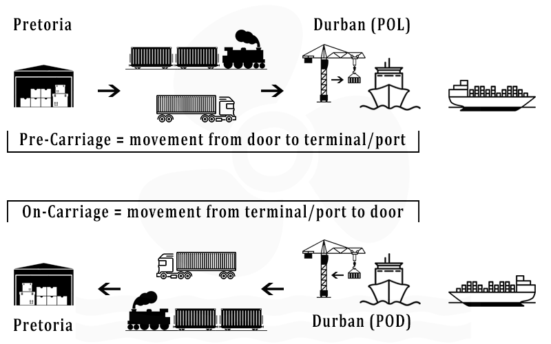 Image for Pre/On Carriage