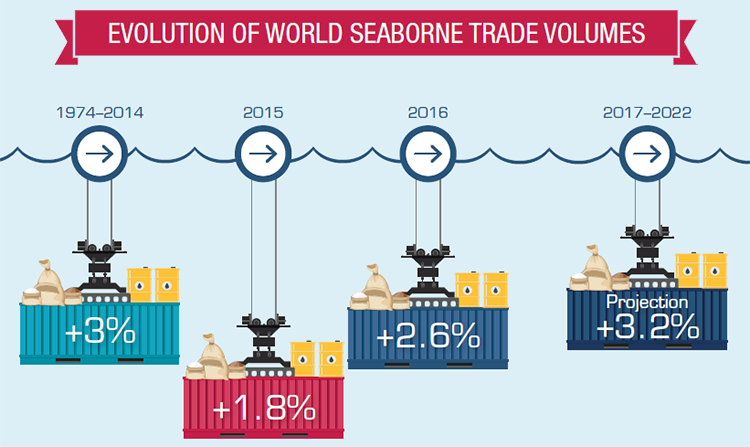 evolution of seaborne trade - difference between maritime, shipping, freight, logistics, supply chain and trade